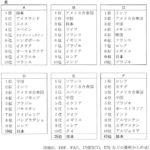 2016年度 湘南高校・特色検査【大問2】問題解説
