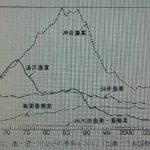 2017年度 筑波大附属駒場中学過去問【社会】解説