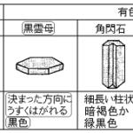 2018年度 茨城県公立高校入試【理科】解説