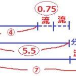 2020年度 早稲田中学入試問題2回目【算数】大問3解説