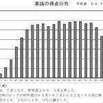 2020年度 東京都立高校入試問題【英語】解説