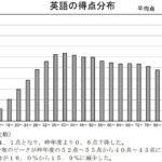 2021年度 東京都立高校入試過去問【英語】解説