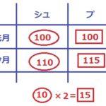2020年度 慶應義塾志木高校過去問【数学】大問3解説