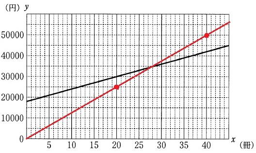 入試 高校 2020 県 三重 三重県|高等学校入学者選抜:令和2年度三重県立高等学校入学者選抜学力検査問題等