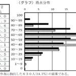 2020年度 宮崎県公立高校入試過去問【数学】解説
