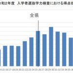 2020年度 鳥取県公立高校入試過去問【数学】解説