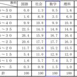 2021年度 福島県公立高校入試過去問【数学】解説