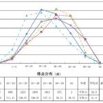 2021年度 大分県公立高校入試過去問【数学】解説