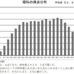2020年度 東京都立高校入試問題【理科】解説